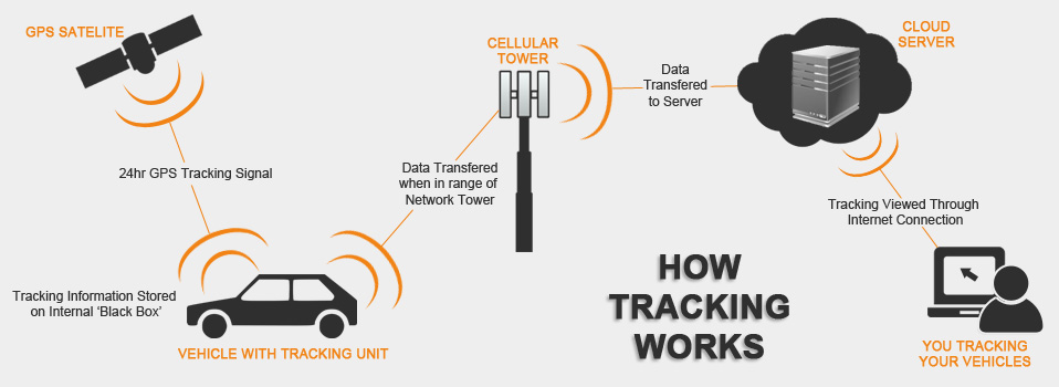 Free Cell Phone Tracker together with How Location Tracking 6 Technology And Track What moreover Electromag ic Interference in addition Mini 38khz Infrared Transmitter Ir Emitter Module Infrared Receiver Sensor Module For Arduino 327293 furthermore Covert Gps Tracking. on gps tracking cell phones